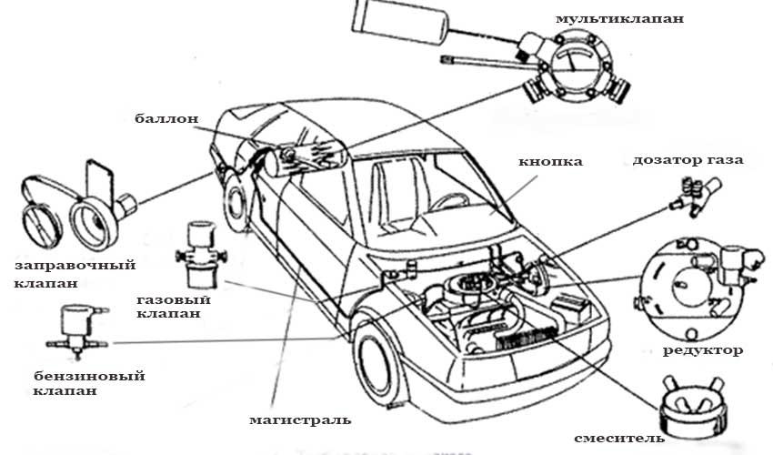 Схема ГБО 1 поколения
