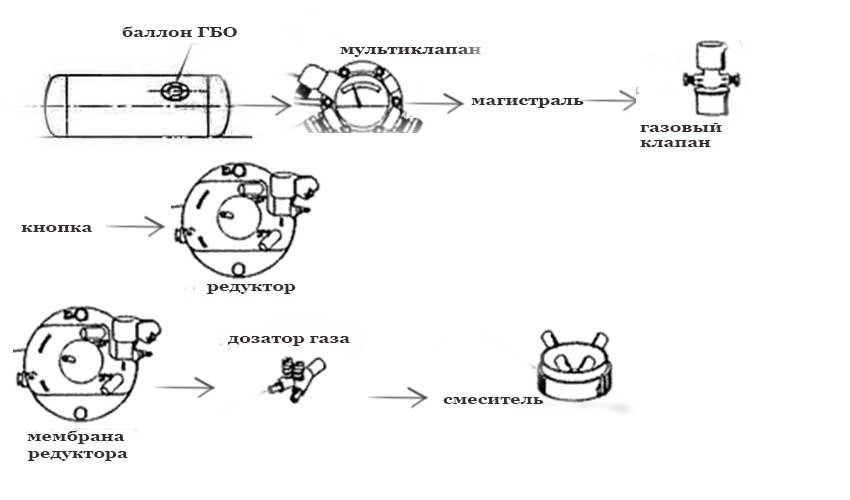 Схема работы ГБО 1 поколения