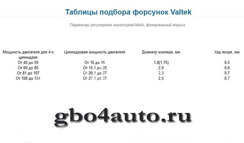 Таблица регулировки форсунок валтек